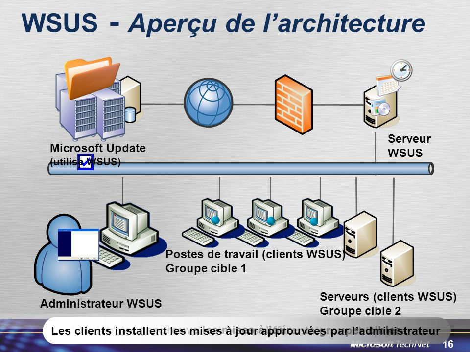 WSUS - Aperçu de l'architecture