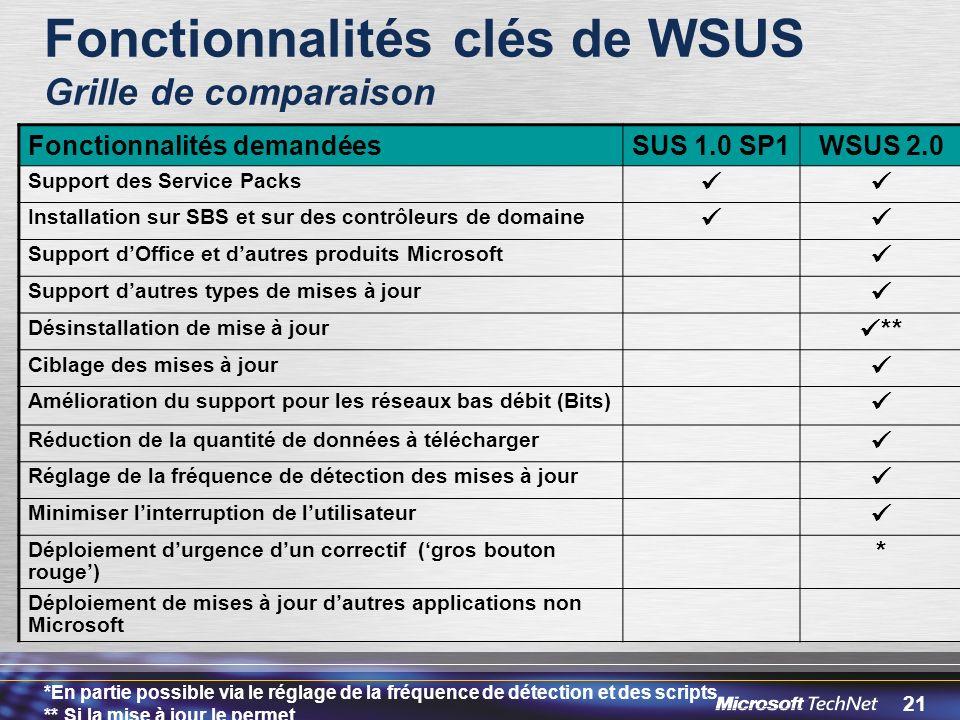 Fonctionnalités clés de WSUS Grille de comparaison