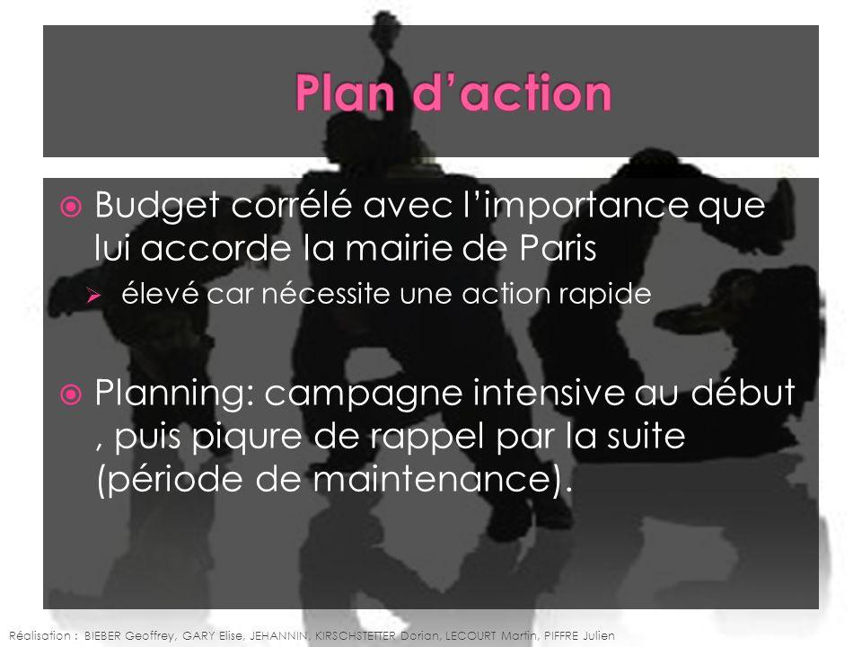 Plan d'action Budget corrélé avec l'importance que lui accorde la mairie de Paris. élevé car nécessite une action rapide.
