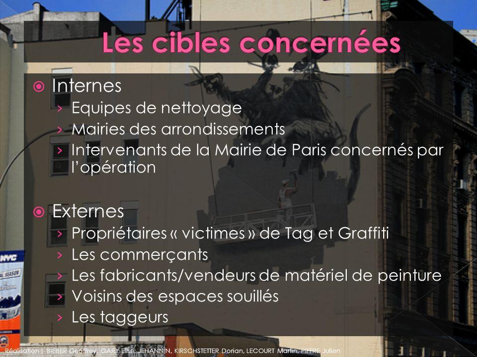 Les cibles concernées Internes Externes Equipes de nettoyage