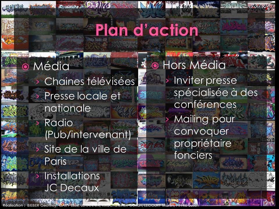 Plan d'action Hors Média Média