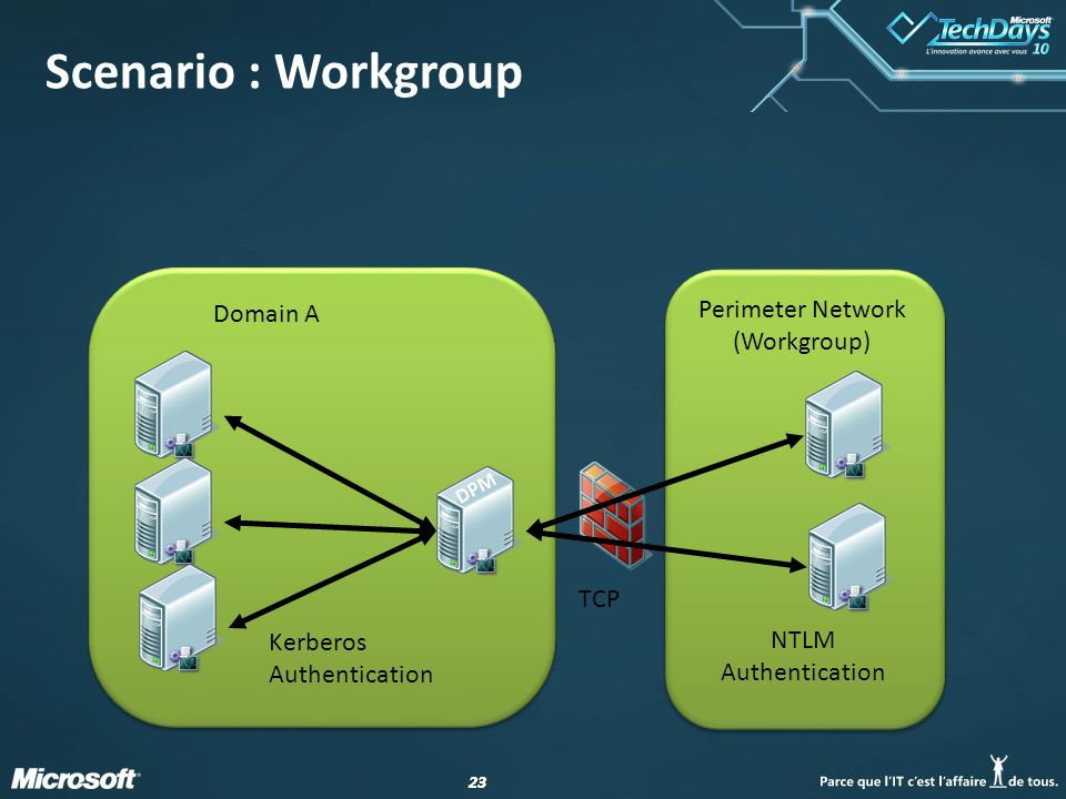 Perimeter Network (Workgroup)