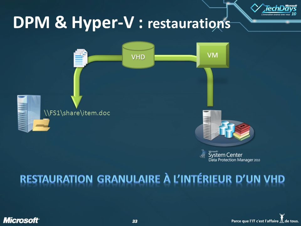 DPM & Hyper-V : restaurations