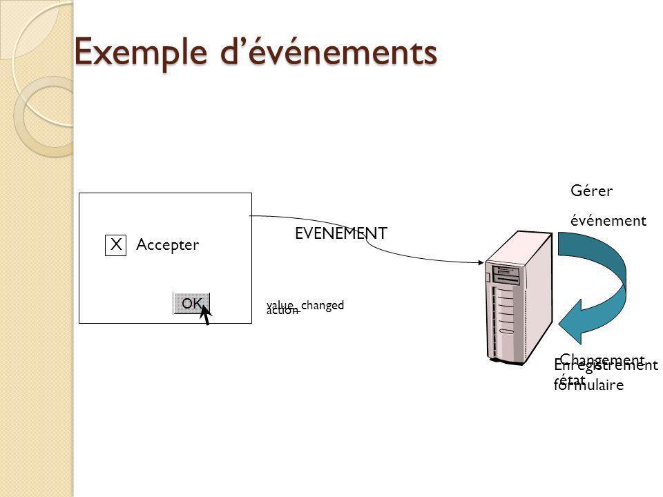 Exemple d'événements Gérer événement EVENEMENT X Accepter