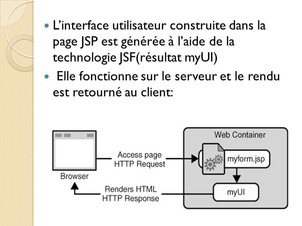 L'interface utilisateur construite dans la page JSP est générée à l'aide de la technologie JSF(résultat myUI)