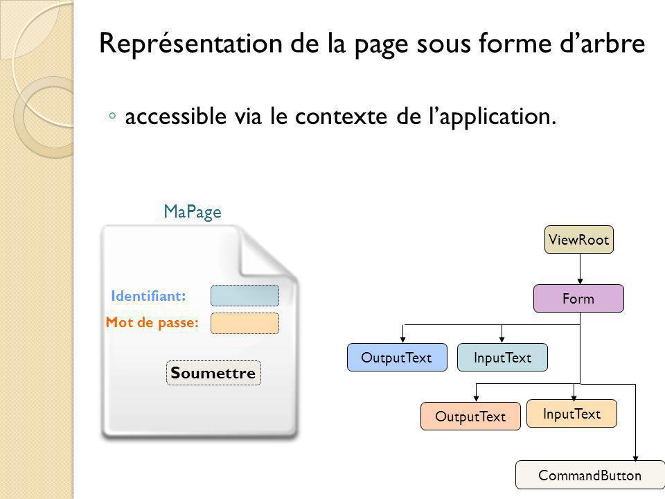 Représentation de la page sous forme d'arbre