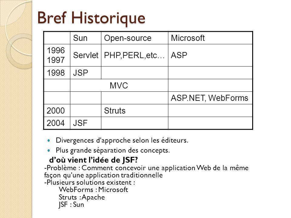 Bref Historique Sun Open-source Microsoft 19961997 Servlet