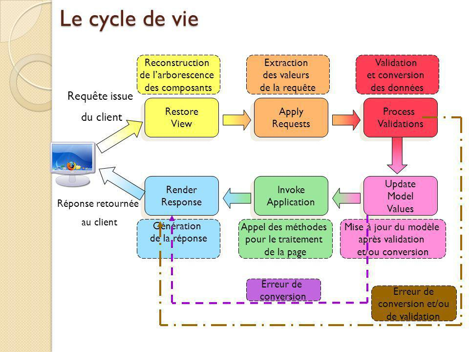 Le cycle de vie Requête issue du client Reconstruction