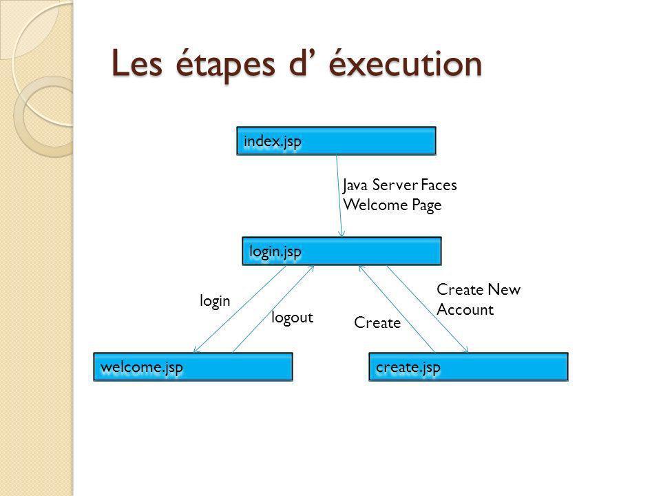 Les étapes d' éxecution