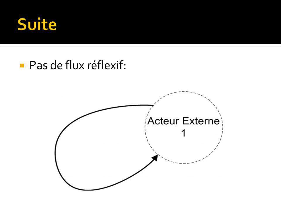 Suite Pas de flux réflexif:
