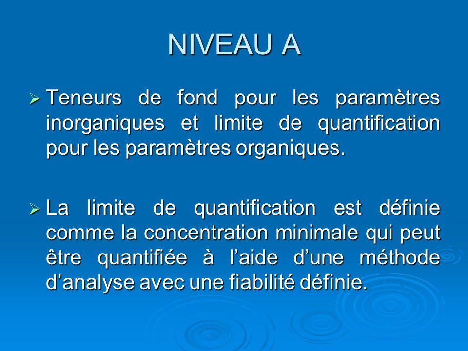 NIVEAU A Teneurs de fond pour les paramètres inorganiques et limite de quantification pour les paramètres organiques.