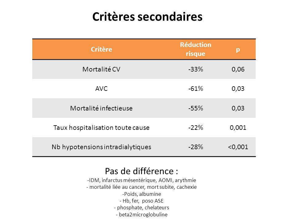 Critères secondaires Pas de différence : Critère Réduction risque p