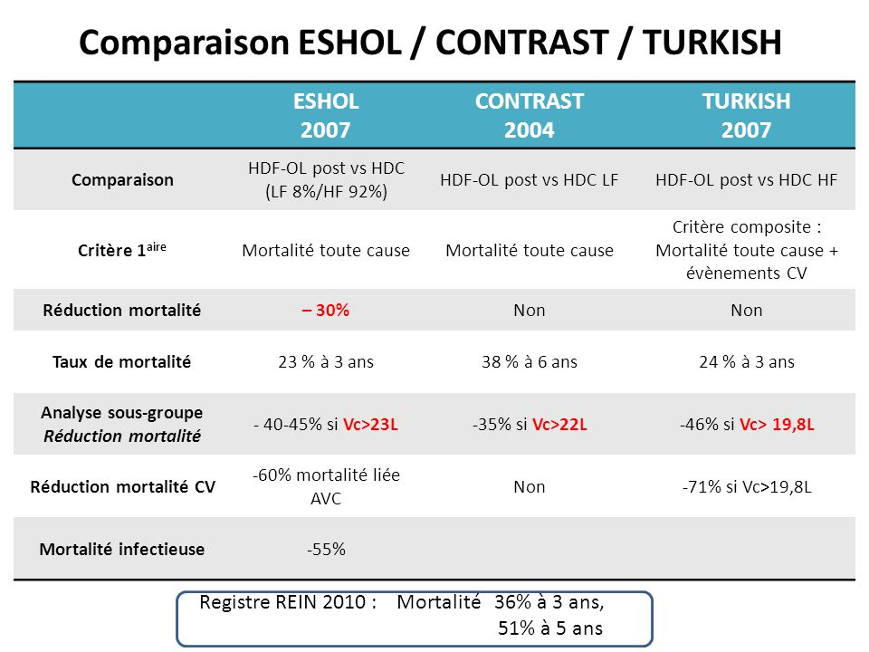 Comparaison ESHOL / CONTRAST / TURKISH