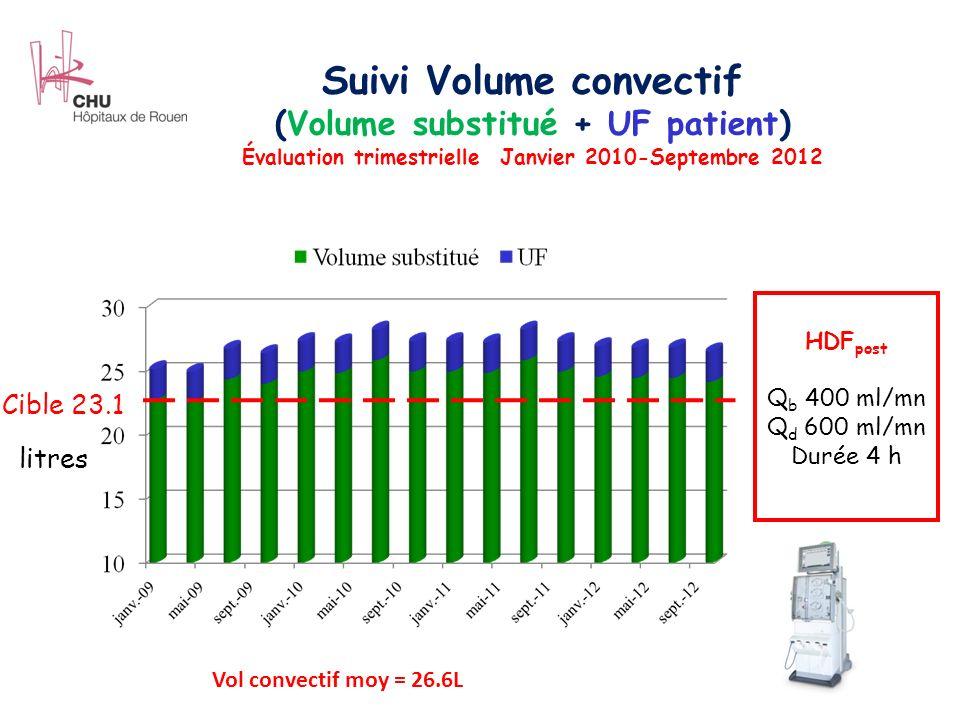 Suivi Volume convectif (Volume substitué + UF patient) Évaluation trimestrielle Janvier 2010-Septembre 2012