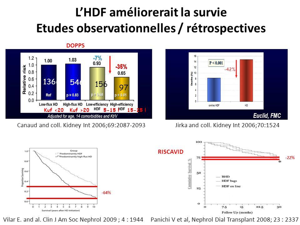 L'HDF améliorerait la survie Etudes observationnelles / rétrospectives