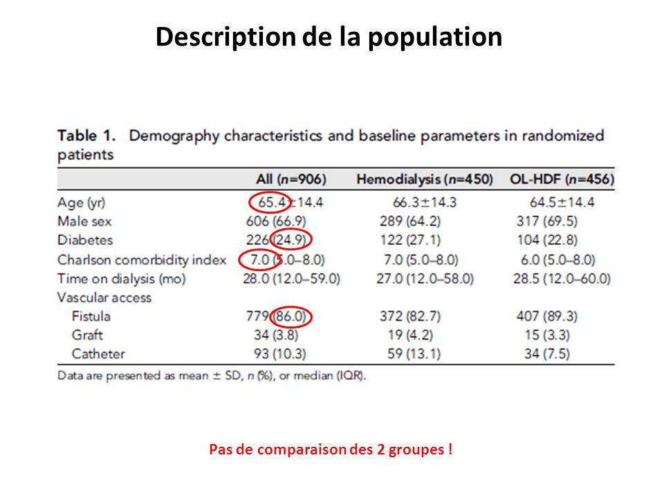 Description de la population
