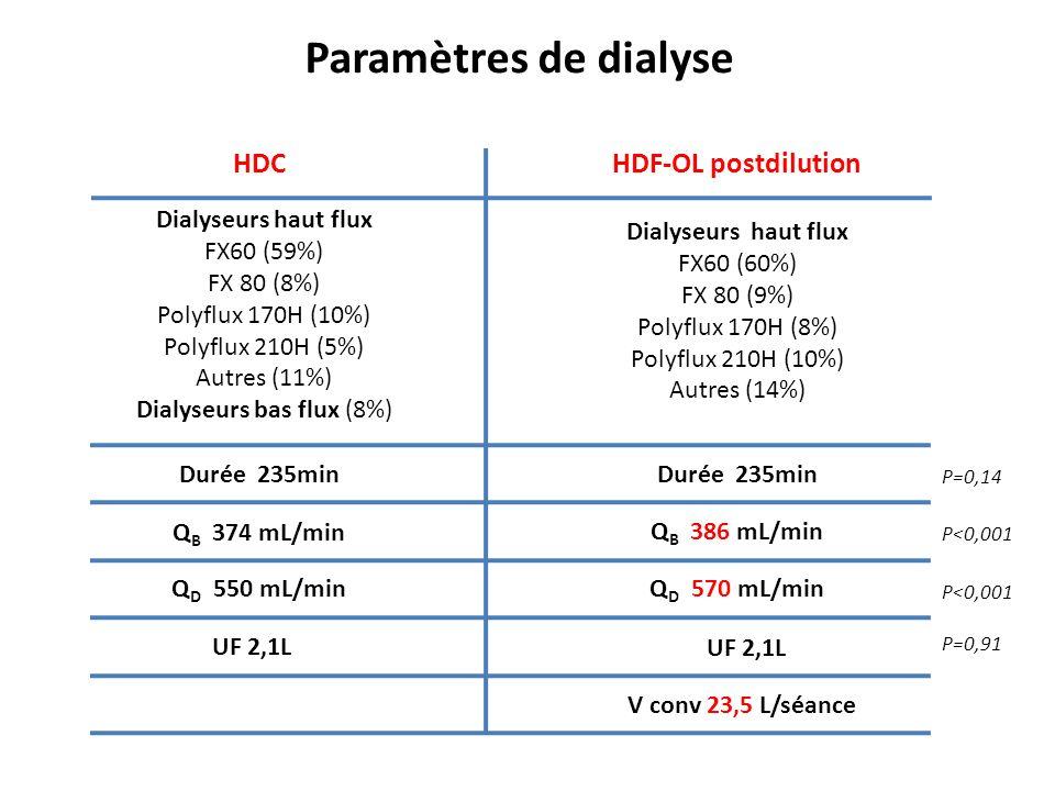 Dialyseurs bas flux (8%)