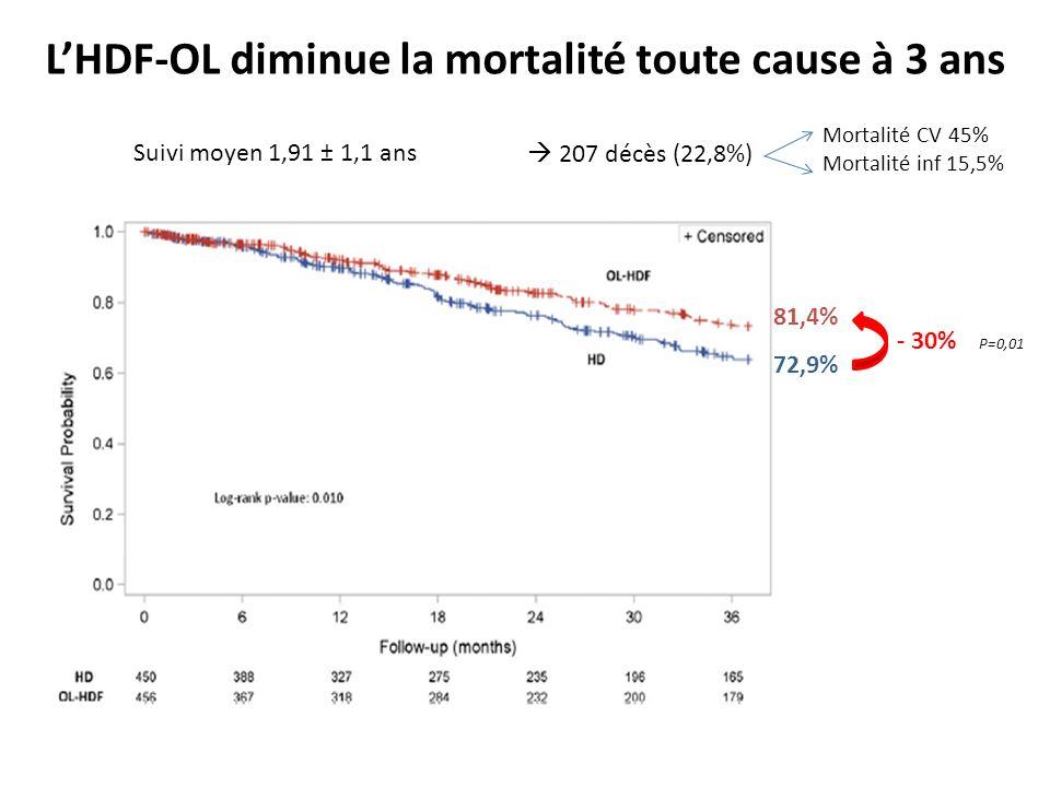 L'HDF-OL diminue la mortalité toute cause à 3 ans