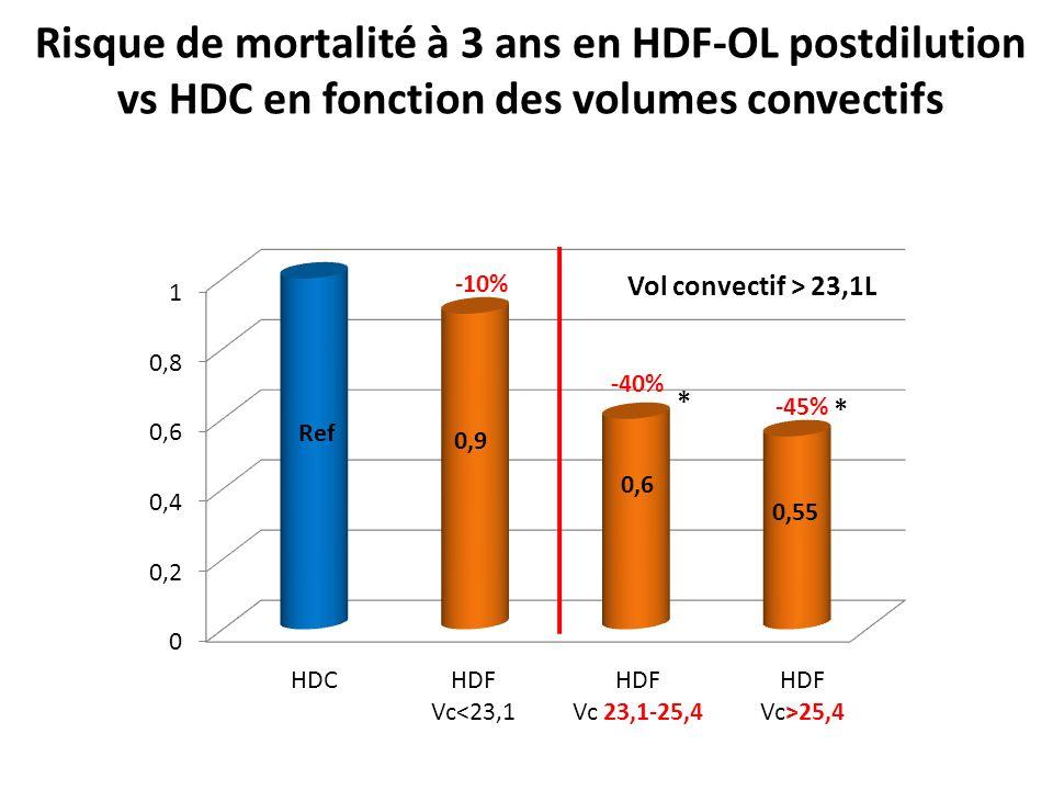 Risque de mortalité à 3 ans en HDF-OL postdilution vs HDC en fonction des volumes convectifs