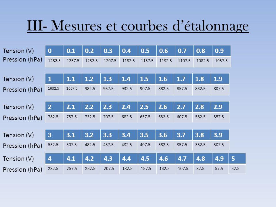III- Mesures et courbes d'étalonnage