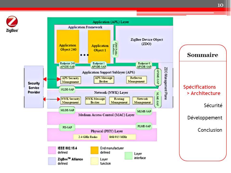 Sommaire Spécifications > Architecture Sécurité Développement