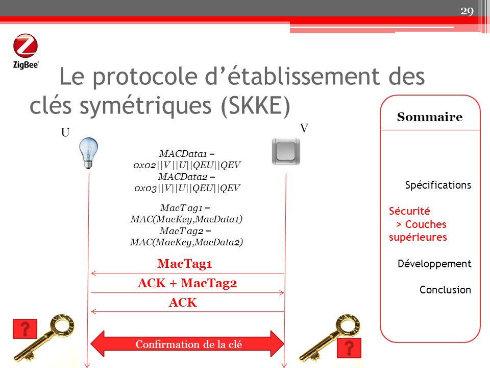 Le protocole d'établissement des clés symétriques (SKKE)
