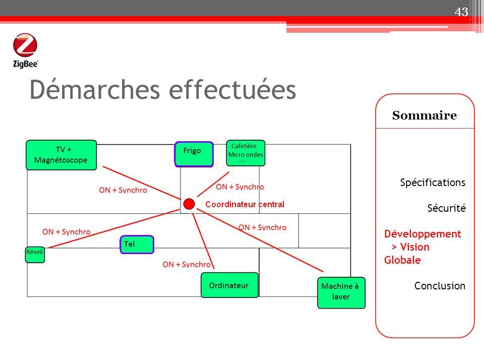 Démarches effectuées Sommaire Spécifications Sécurité Développement