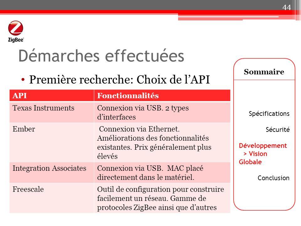 Démarches effectuées Première recherche: Choix de l'API Sommaire API