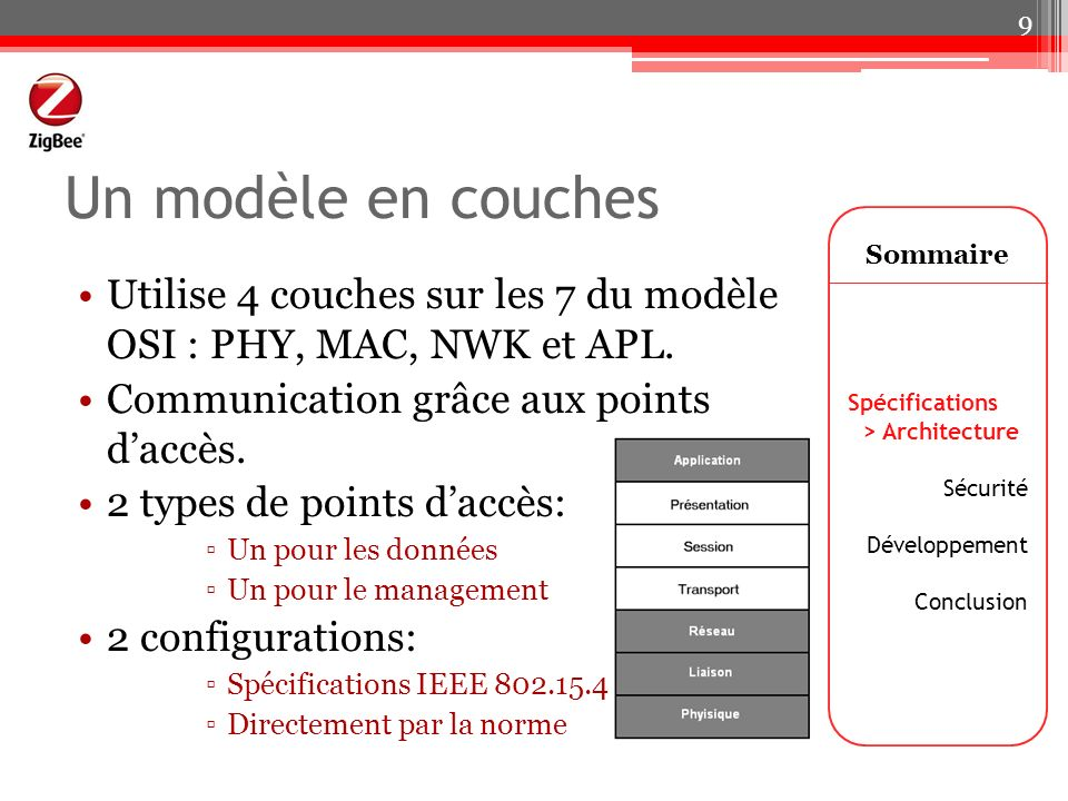 Un modèle en couches Sommaire. Utilise 4 couches sur les 7 du modèle OSI : PHY, MAC, NWK et APL. Communication grâce aux points d'accès.