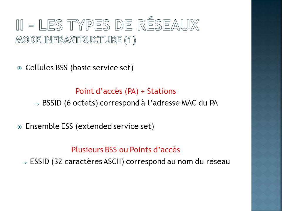 II – Les types de réseaux Mode Infrastructure (1)