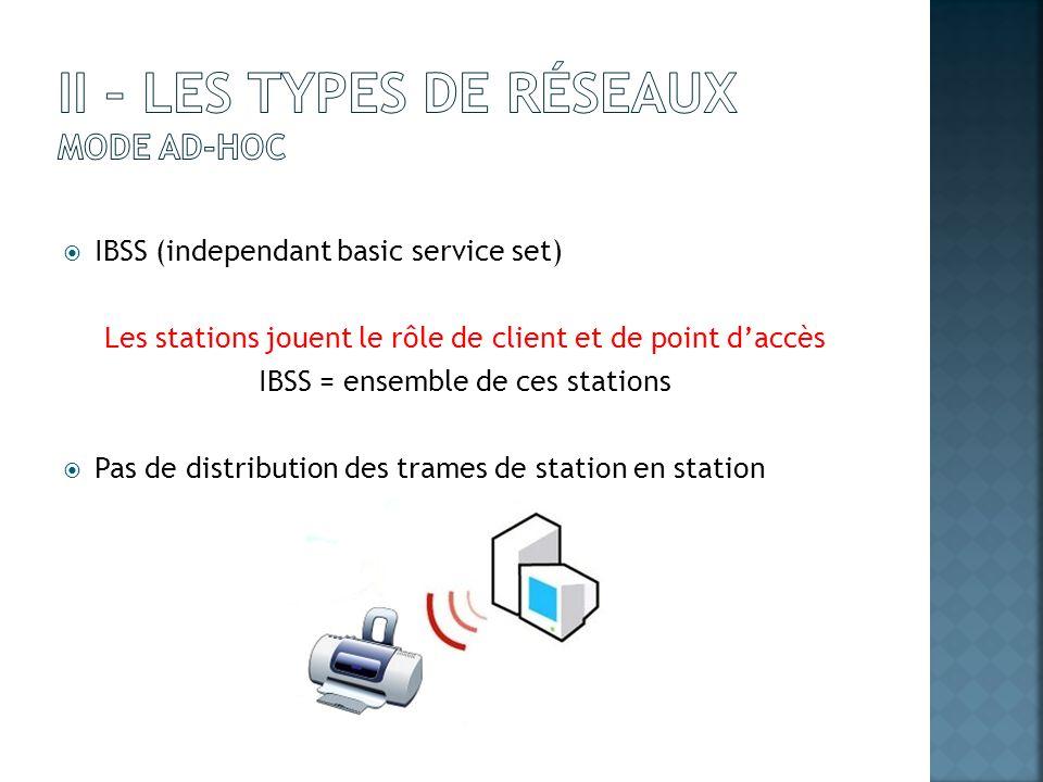 II – Les types de réseaux Mode Ad-Hoc