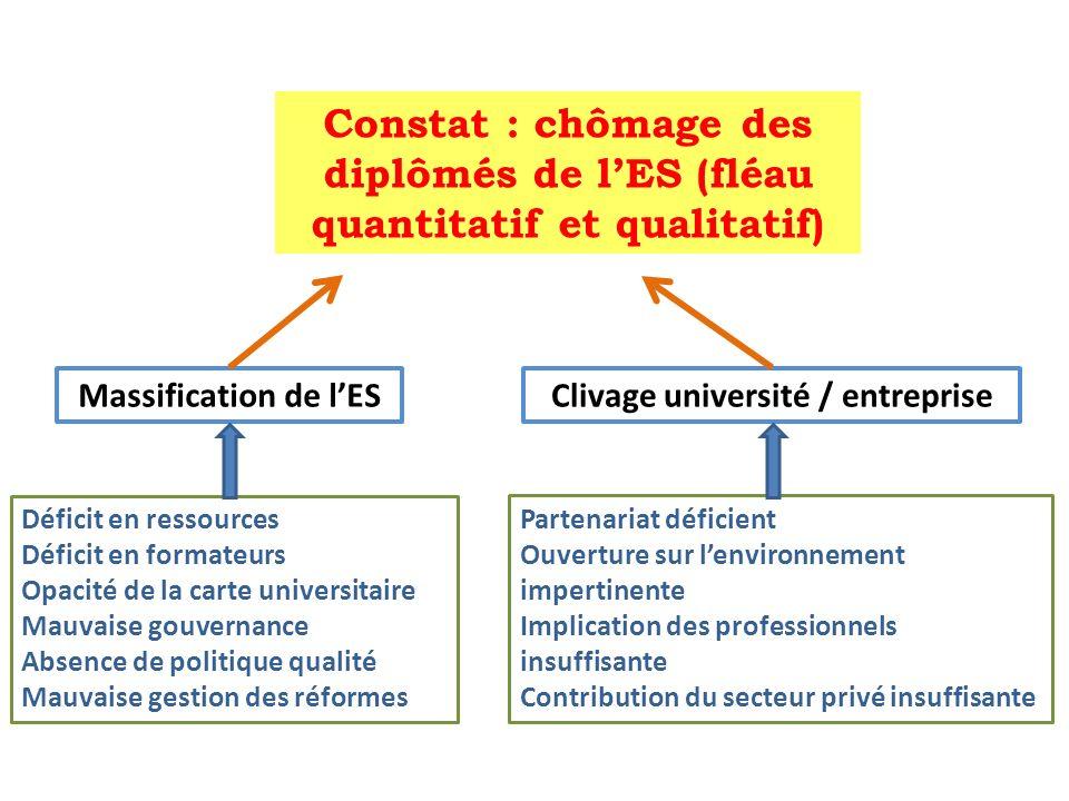 Clivage université / entreprise