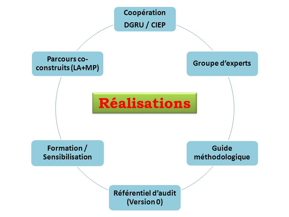 Réalisations Coopération DGRU / CIEP Groupe d'experts
