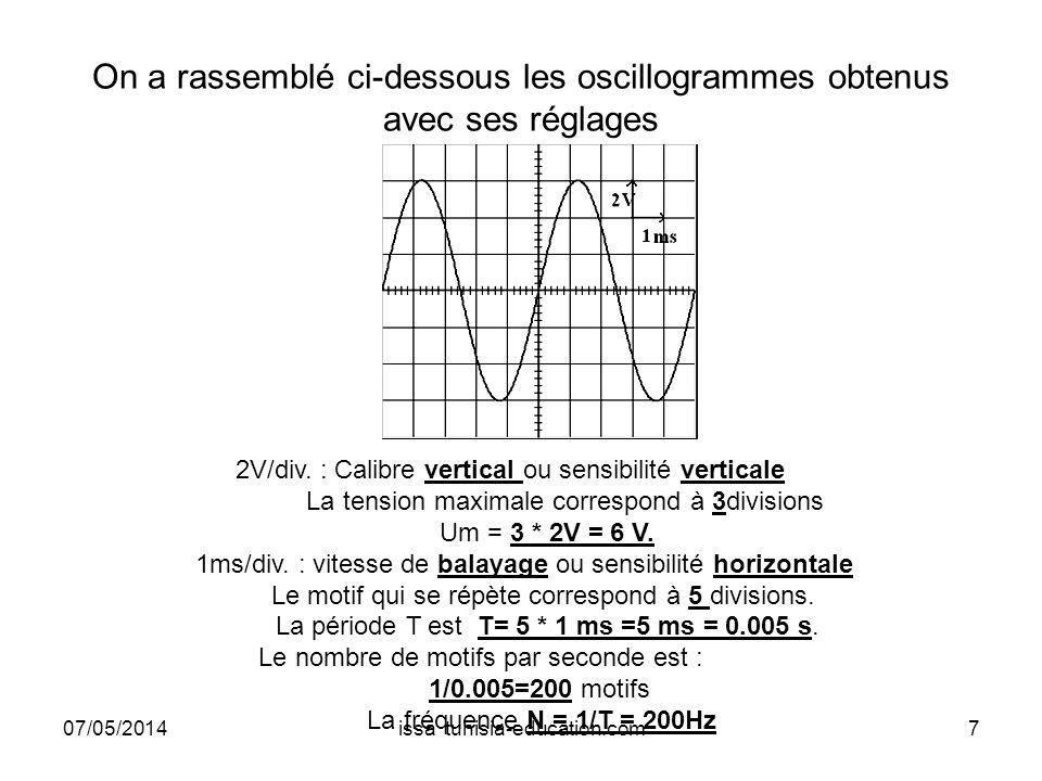 On a rassemblé ci-dessous les oscillogrammes obtenus avec ses réglages
