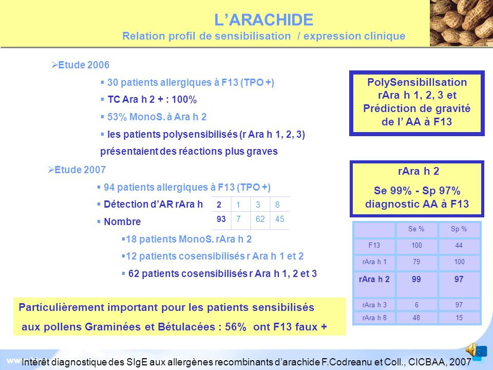 L'ARACHIDE Relation profil de sensibilisation / expression clinique