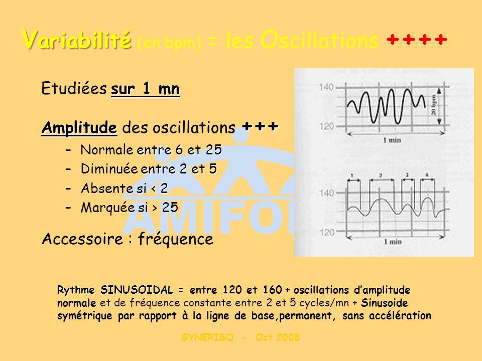 Variabilité (en bpm) = les Oscillations ++++