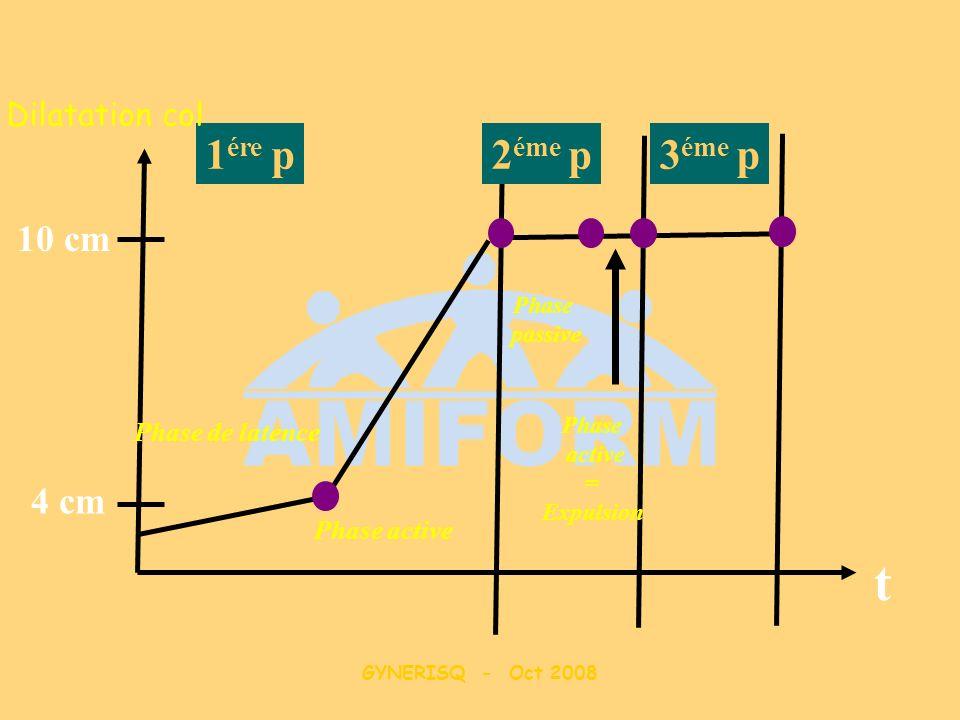 t 1ére p 2éme p 3éme p 10 cm 4 cm Dilatation col Phase de latence