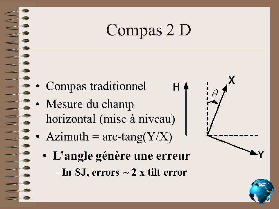 Compas 2 D Compas traditionnel