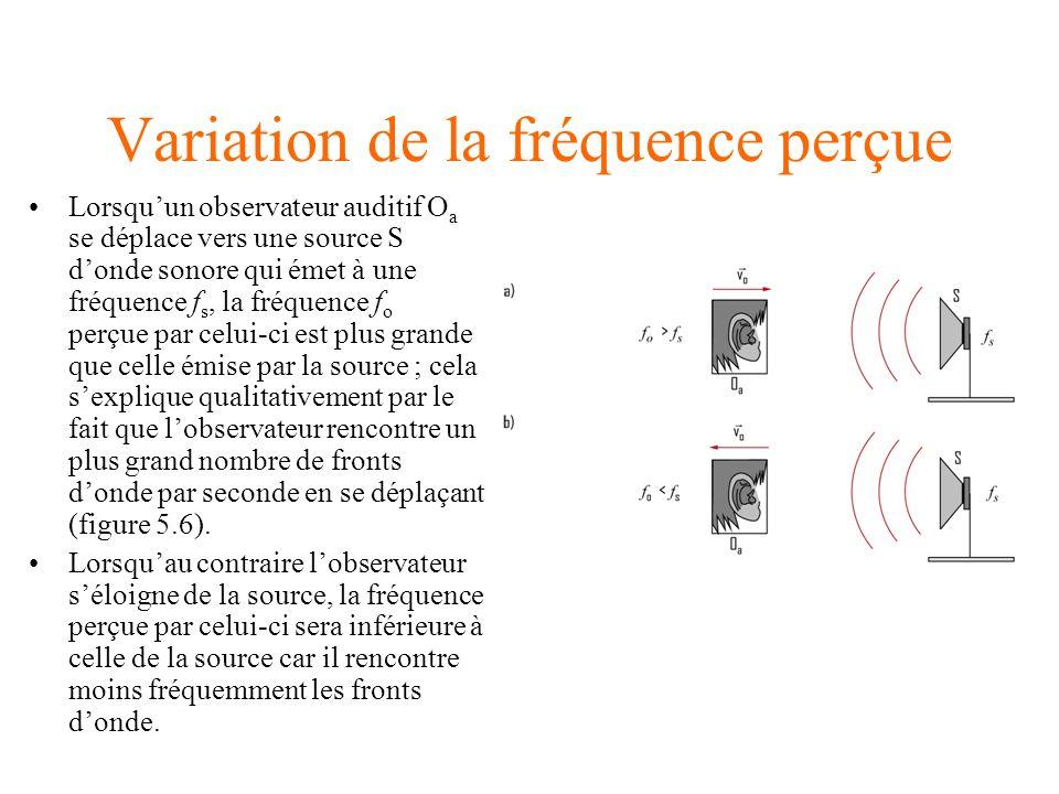 Variation de la fréquence perçue
