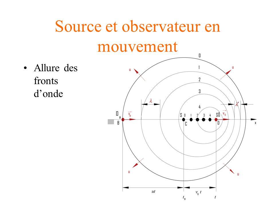 Source et observateur en mouvement