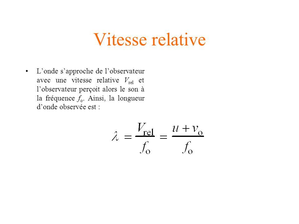 Vitesse relative
