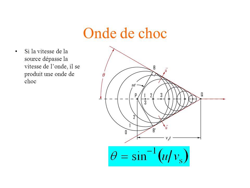 Onde de choc Si la vitesse de la source dépasse la vitesse de l'onde, il se produit une onde de choc.