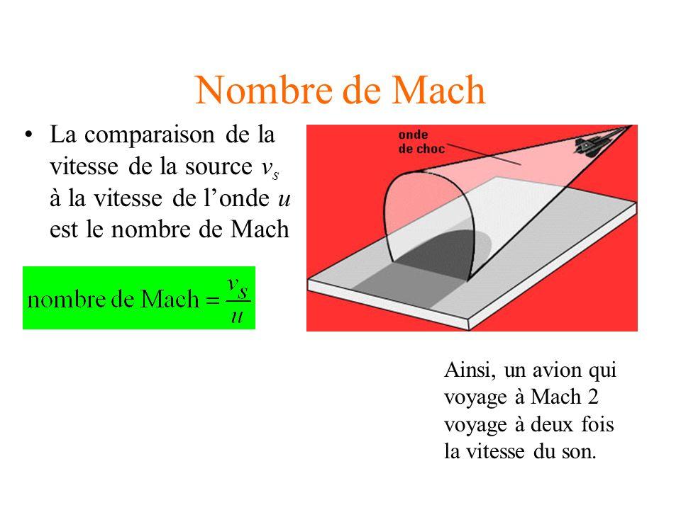 Nombre de Mach La comparaison de la vitesse de la source vs à la vitesse de l'onde u est le nombre de Mach.