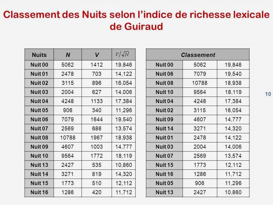 Classement des Nuits selon l'indice de richesse lexicale de Guiraud