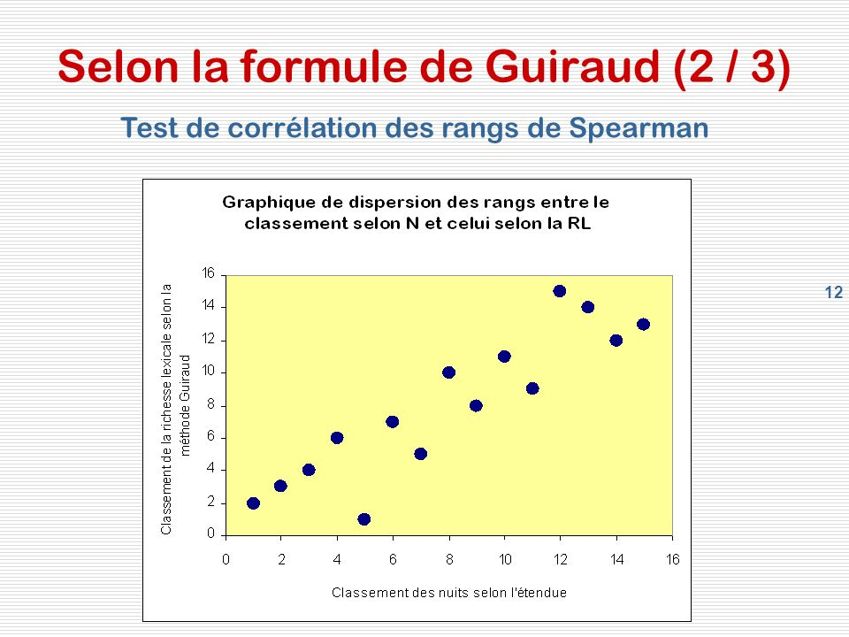 Selon la formule de Guiraud (2 / 3)