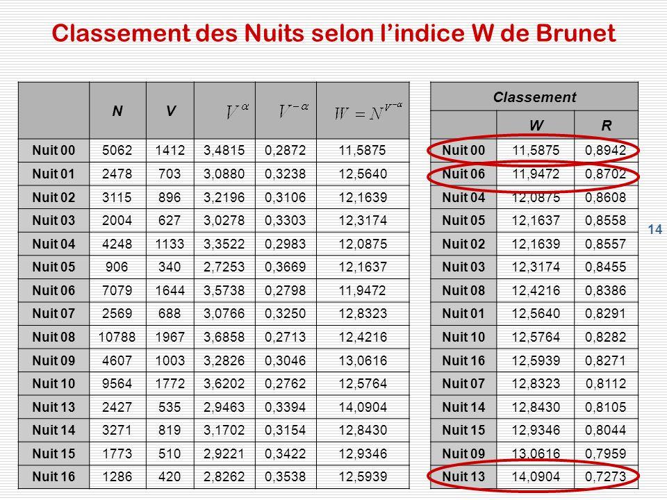 Classement des Nuits selon l'indice W de Brunet