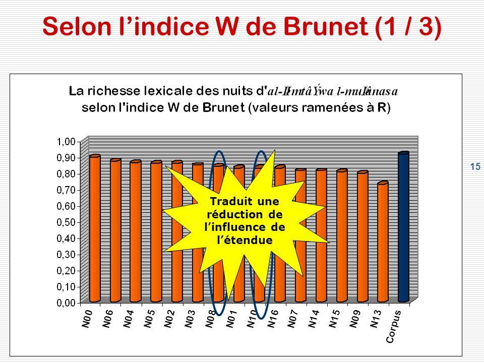 Selon l'indice W de Brunet (1 / 3)