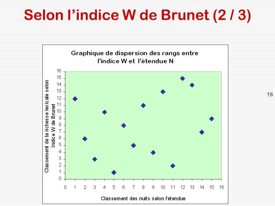 Selon l'indice W de Brunet (2 / 3)