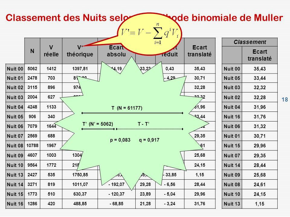 Classement des Nuits selon la méthode binomiale de Muller