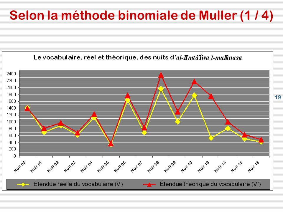 Selon la méthode binomiale de Muller (1 / 4)